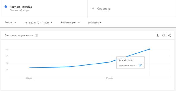 Похоже, что поисковый термин «Черная пятница» находится в тренде!