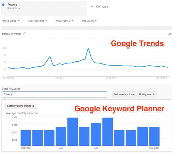 Иллюстрация к статье: 7 способов использования Google Trends для подбора ключевых слов