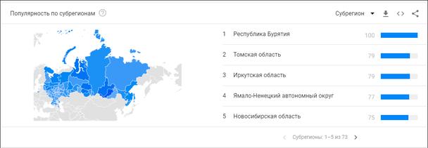 где в Российской Федерации широким спросом пользуются воздушные обогреватели