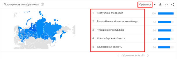 поисковый термин «бухгалтер» в Google Trends, примените фильтр «Популярность по субрегионам»