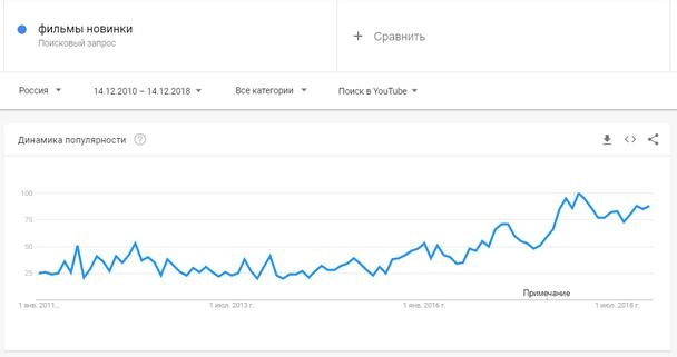 «Поиск в YouTube»