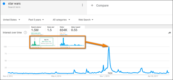 если вы возьмете ключевое слово «Звездные войны», вы заметите, что аналогичный всплеск (декабрь 2015 года) появляется в Google Trends и Ahrefs Keywords Explorer
