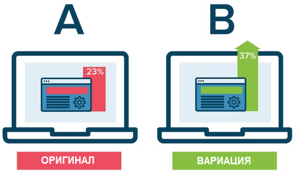 Проверка гипотез при помощи A/B- и мультивариантного тестирования