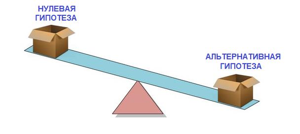 Нулевая и альтернативная гипотезы