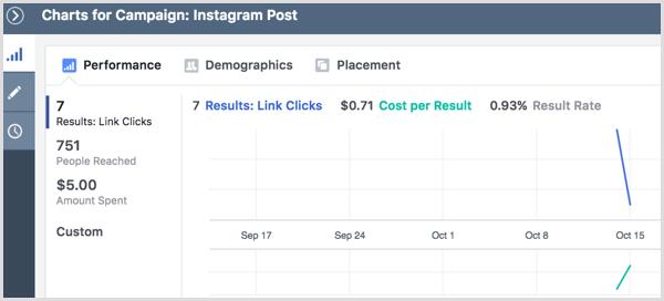 Instagram рекламная кампания результаты просмотра диаграмм