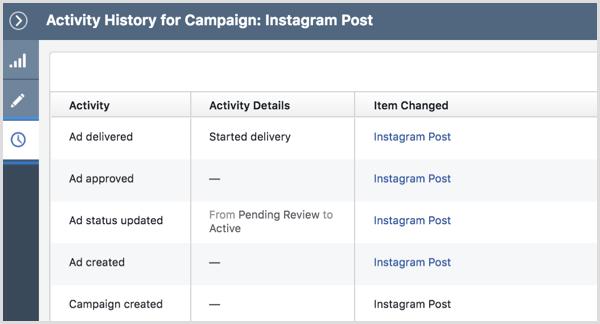 История активности рекламной кампании в Instagram