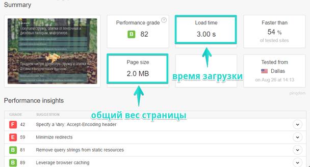 В результатах стоит обратить внимание на два основных параметра: «Load time» (время загрузки) и «Page size»(вес страницы)