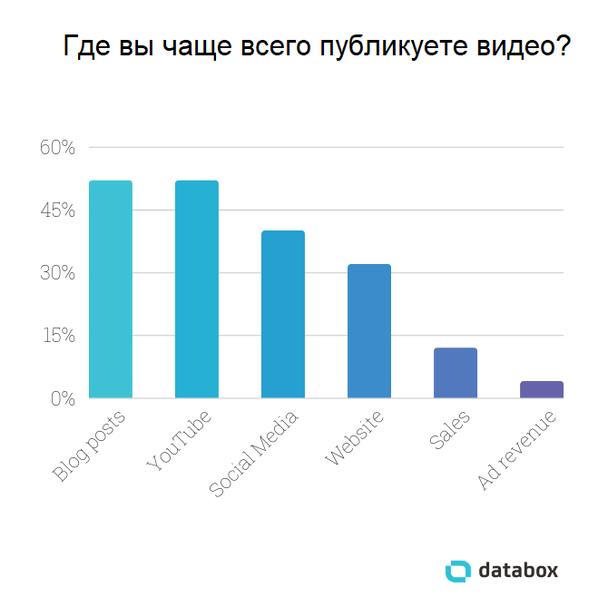 52% опрошенных ответили, что чаще всего выкладывают видео в блог или на YouTube.