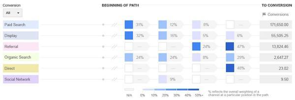 Иллюстрация к статье: Как определить ценность конверсии с длинным циклом продаж
