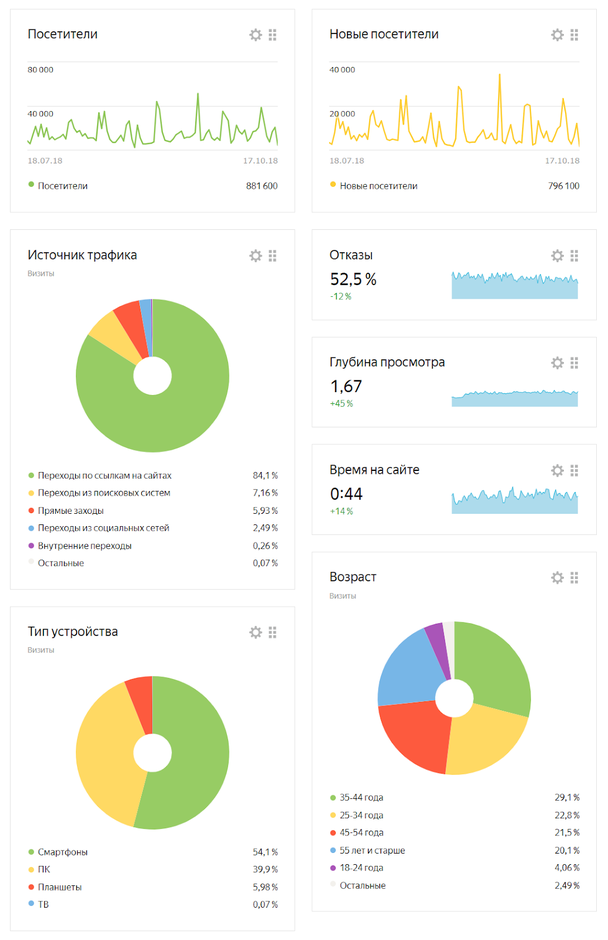 Пример данных, собранных ритейлером о клиентах в Яндекс.Метрике