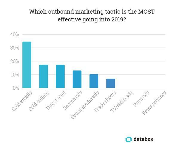 Какие тактики исходящего маркетинга, на ваш взгляд, будут самыми эффективными в 2019?