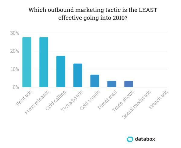 Какие тактики исходящего маркетинга будут наименее эффективны в 2019?