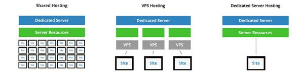 В зависимости от размера вашего сайта и объема поступающего на него трафика вам подойдет та или иная конфигурация веб-хостинга: виртуальный хостинг (shared hosting), VPS или выделенный (dedicated) сервер