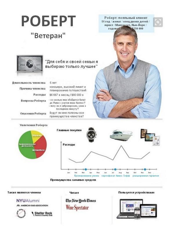 модель идеального покупателя (buyer persona)