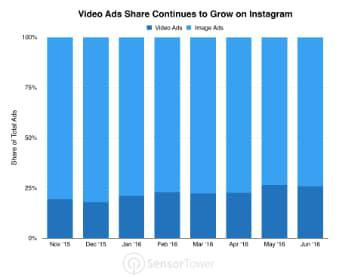 Объем видеорекламы в Instagram продолжает расти (темно-синим — доля видеорекламы в объеме всей рекламы, голубым — доля рекламных изображений)