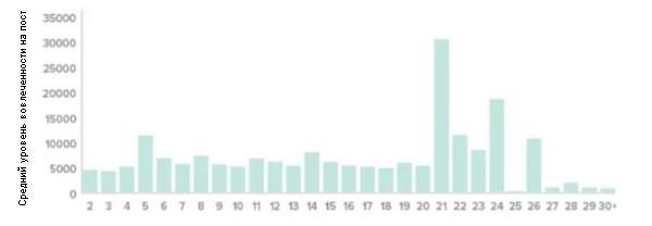 Корреляция между длиной хэштега (количество букв) и средним уровнем вовлеченности на пост