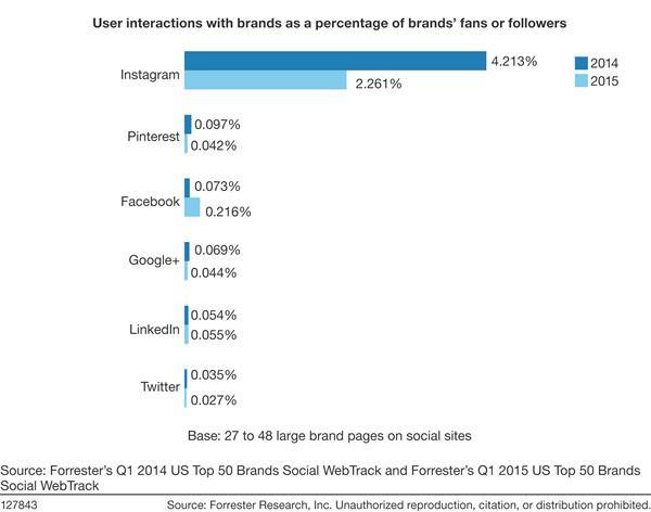 Отношение количества интеракций между брендом и пользователями к количеству подписчиков бренда