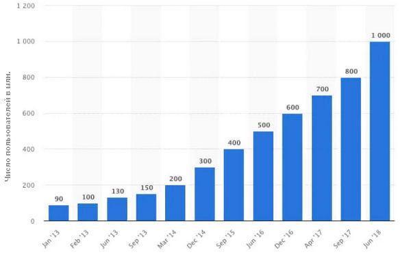 Если в январе 2013 года число активных пользователей в месяц равнялось 90 миллионам, то к июню 2018 года оно увеличилось до 1 миллиарда.