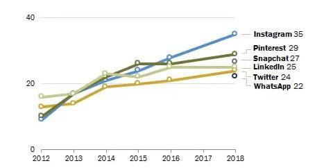 Доля взрослых интернет-юзеров, пользующихся Instagram, выросла практически на 400% с тех пор, как Pew Research Center впервые начал отслеживать этот параметр в 2012 году.