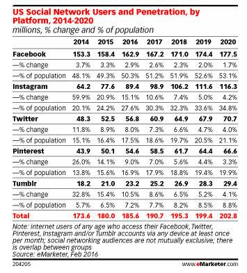 Пользователи социальных сетей США и проникновение, по платформам, за период с 2014 по 2020