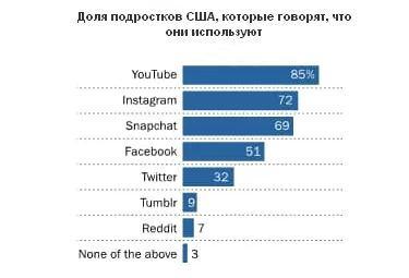 72% подростков пользуются Instagram и почти столько же (69%) являются пользователями Snapchat. С 2015 года обе платформы выросли более чем на 20%.