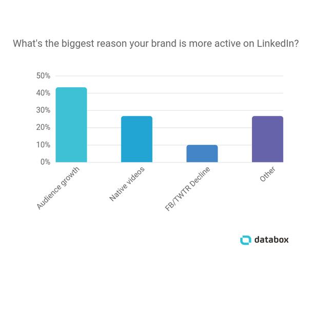 Для маркетологов, в свою очередь, это означает, что LinkedIn теперь можно использовать по принципу других социальных платформ, а именно — для расширения своей аудитории.
