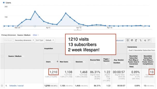 1 210 посещений, 13 подписок, жизненный цикл видео — 2 недели!