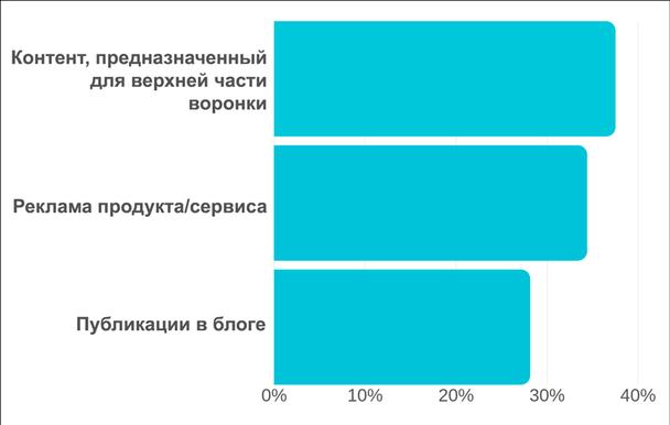 Результаты ответов на вопрос: «Какой контент лучше всего работает в рекламе на Facebook?»