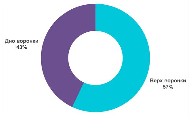 Результаты ответов на вопрос: «Какую процентную долю вашей рекламы вы запускаете в верхней части маркетинговой воронки, а какую часть — в нижней?»