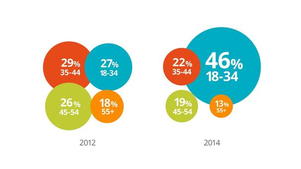 Влияние меняющегося ландшафта электронной B2B-коммерции