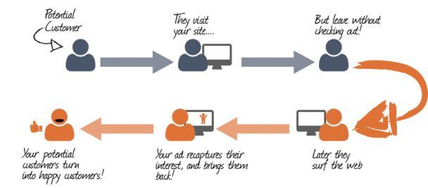 Слева направо: потенциальный клиент → посещает ваш сайт → уходит, не оформив заказ → позже он начинает что-то искать в Интернете → ваша реклама снова привлекает его внимание и приводит его обратно → потенциальный клиент превращается в реального довольного покупателя