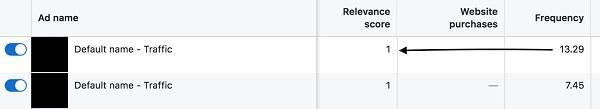 Слева направо: название рекламы, показатель релевантности, покупки на сайте, частота