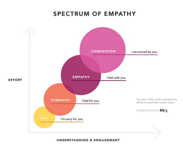 Иллюстрация к статье: Сочувствие и эмпатия в UX