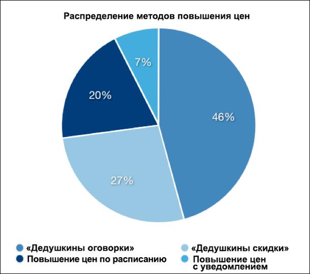 выбор почти половины SaaS-компаний, опрошенных Price Intelligently