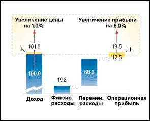 Согласно исследованию McKinsey, увеличение цены на 1% может привести к увеличению прибыли на 8%.