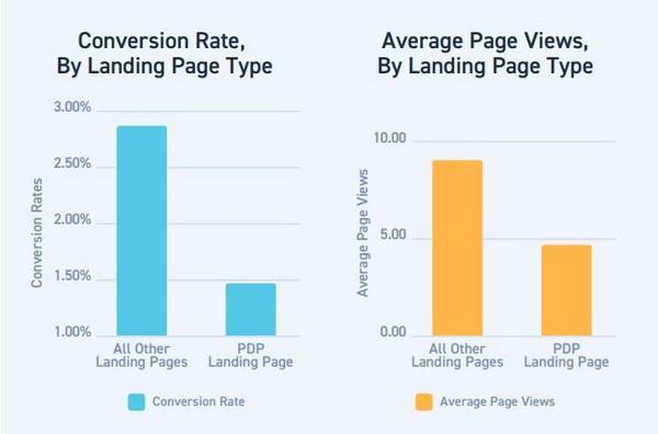Слева: коэффициент конверсии страниц со сведениями о продукте (PDP) и других типов лендингов; справа: среднее число просмотров PDP и других типов лендингов