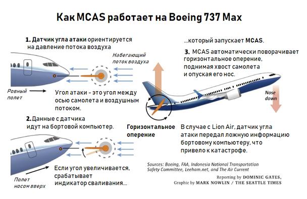 MCAS, maneuvering characteristics augmentation system