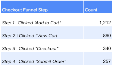 funnel analysis conversion dropoff