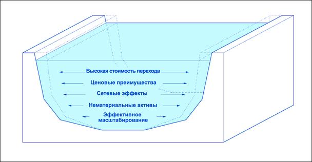 «Эффективное масштабирование», расположенное внизу, является самым глубоким типом рва. Железные дороги обладают этим свойством.
