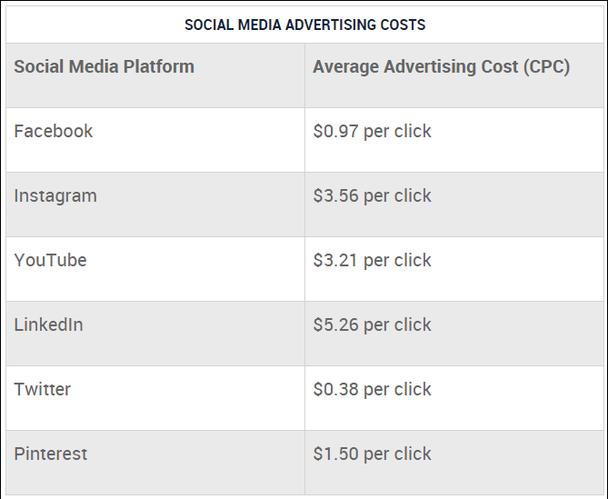 Какова цена рекламы на YouTube по сравнению с другими платформами?