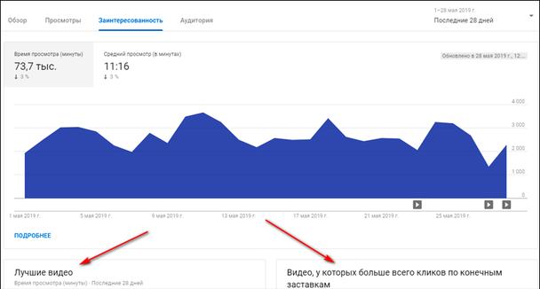 Вы также можете использовать Творческую студию YouTube, чтобы увидеть, как взаимодействуют с аудиторией все видео, а не только реклама.