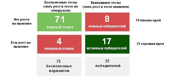 DeFacto провели 100 экспериментов, из которых 79 не имеют смысла.