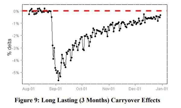 Эффект переноса может привести к тому, что прошлые эксперименты будут влиять на текущий. На графике выше видно, что эффект длится около 3 месяцев