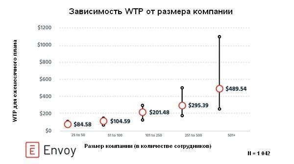 Иллюстрация к статье: Готовность платить как фактор ценообразования бизнесов по подписке