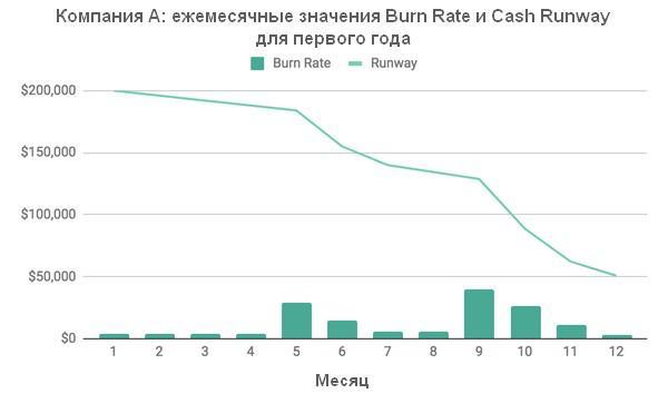 Видно, что Компания А максимально снизила burn rate, поэтому значение cash runway кажется вполне приемлемым и даже позволит ей с успехом преодолеть непредвиденные всплески скорости сгорания в течение первого года. Тем не менее, имеющихся средств надолго все равно не хватит