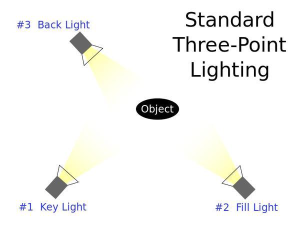 Стандартное освещение с тремя точками: №1 — ключевой свет, №2 — заполняющий, №3 — контровый. В центре — объект съемки