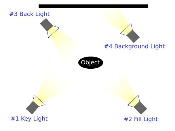 №1 — ключевой свет, №2 — заполняющий, №3 — контровый, №4 — фоновый
