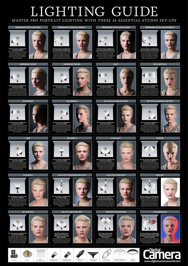 Гид по расстановке освещения для портретной съемки. Картинка в полном разрешении доступна на странице digitalcameraworld.com