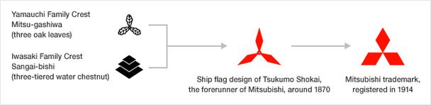 Логотип Mitsubishi Motors