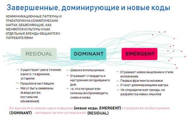 Схема принципов RDE (Residual, Dominant, Emergent — завершенный, доминирующий, новый)